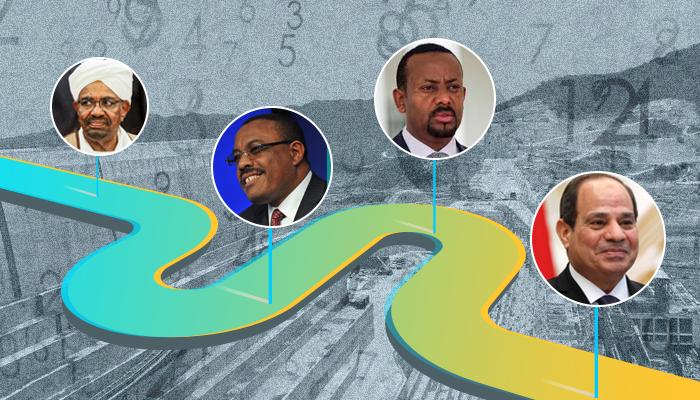 مفاوضات سد النهضة - سد النهضة في مجلس الأمن- مصر وإثيوبيا