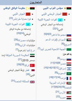 ويكيبيديا الحرب الأهلية في ليبيا