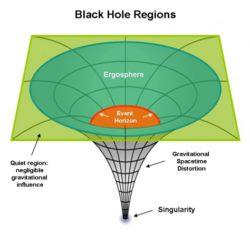 Black-Hole-Regions-