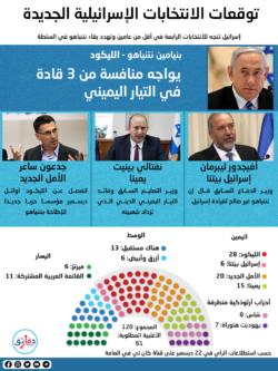 توقعات الخريطة السياسية في إسرائيل بعد الانتخابات الجديدة