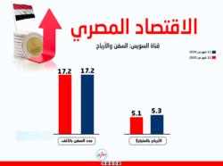 - الاقتصاد المصري 2020 أرباح قناة السويس