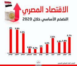 الاقتصاد المصري 2020 التضخم الأساسي