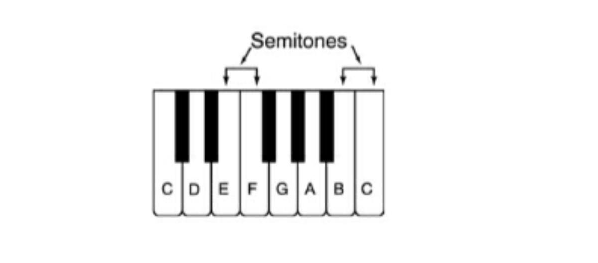 أوكتاف البيانو بالإشارة لمكاني التصاق النغمات EF و BC